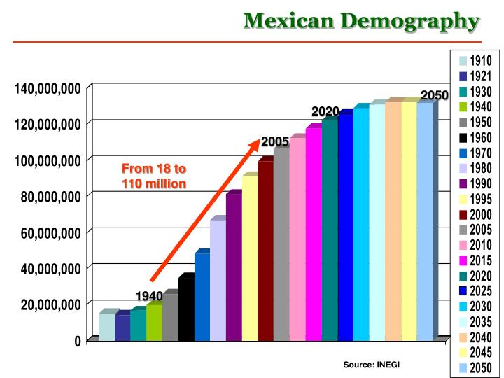 Mexican Demography