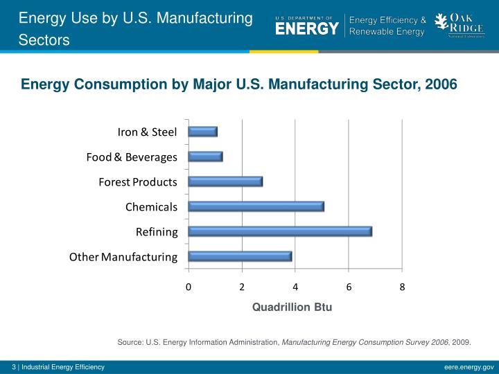 Energy Use by U.S.
