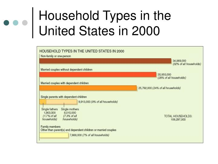 Household Types in the United States in 2000