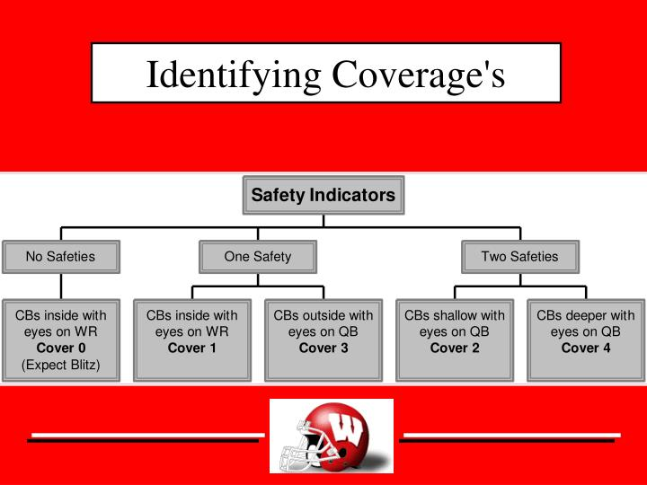 Identifying Coverage's