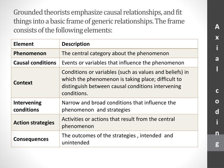 Grounded theorists emphasize causal relationships, and fit things into a basic frame of generic relationships. The frame consists of the following elements:
