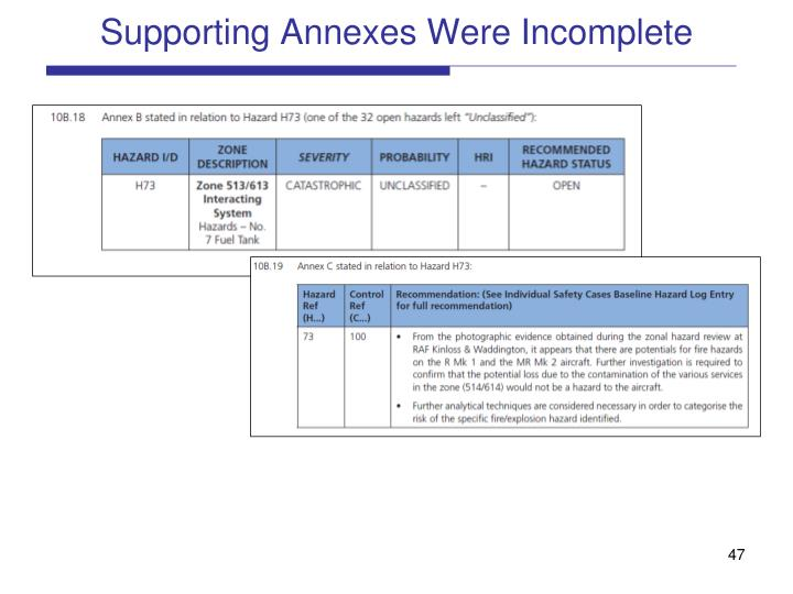 Supporting Annexes Were Incomplete