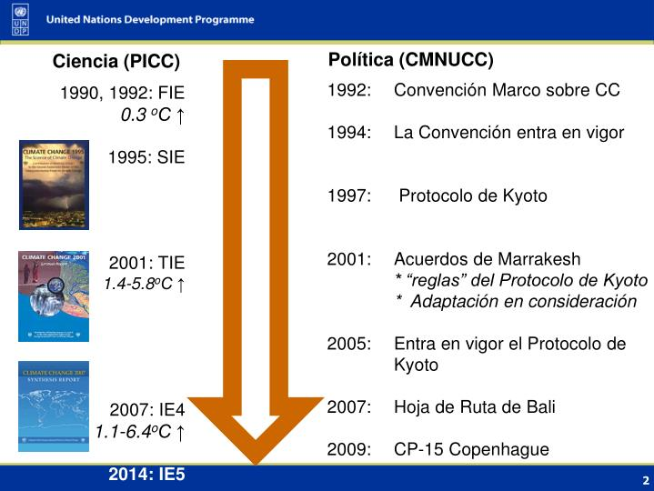 Política (CMNUCC)