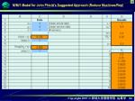 m m 1 model for john phixitt s suggested approach reduce machines rep