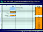 m m s model for the cfo s suggested approach combine into teams of two