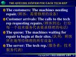 the queuing system for each tech rep