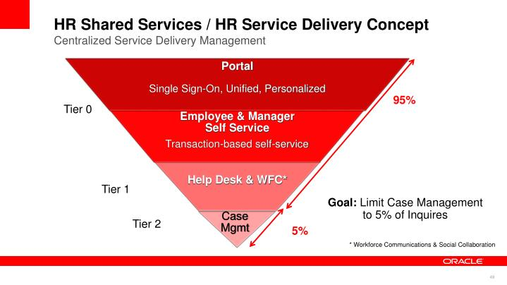 human resources as a shared servicee In addition to building the case for process automation investing in human capital management building the case for hr shared services.