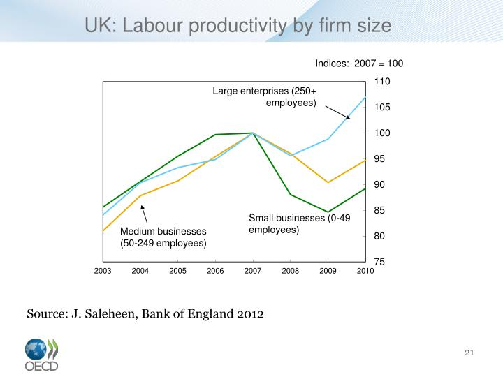 UK: Labour productivity by firm size