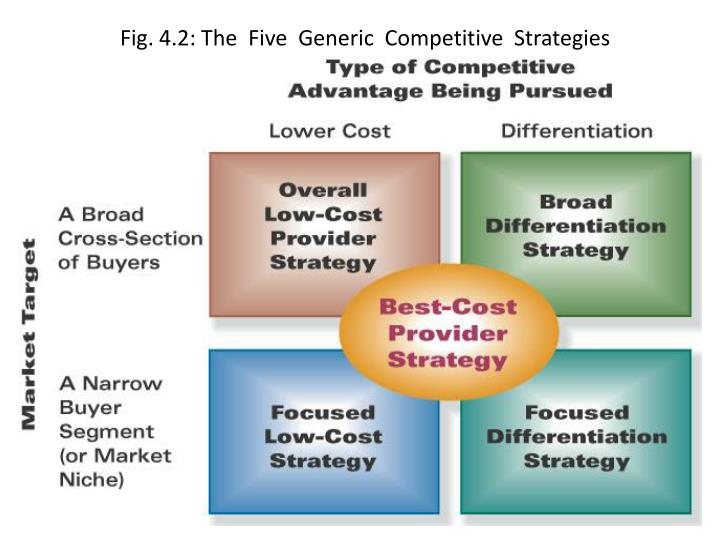 Fig. 4.2: The  Five  Generic  Competitive  Strategies