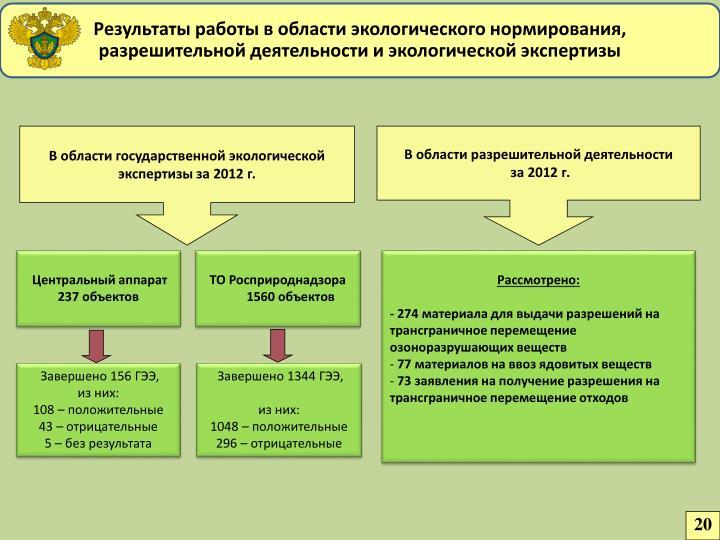 Результаты работы в области экологического нормирования,                         разрешительной деятельности и экологической экспертизы
