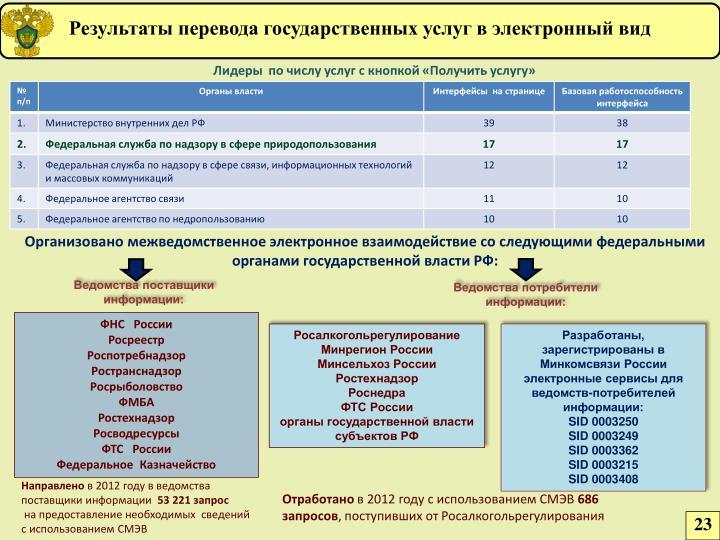Результаты перевода государственных