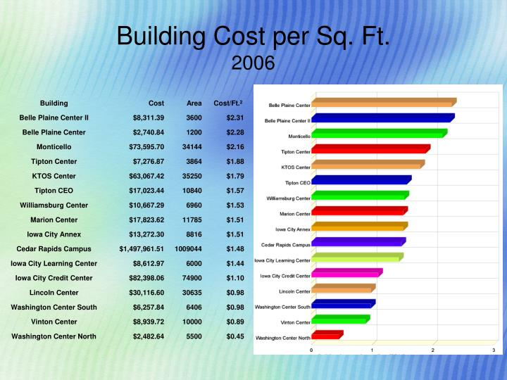 Building Cost per Sq. Ft.