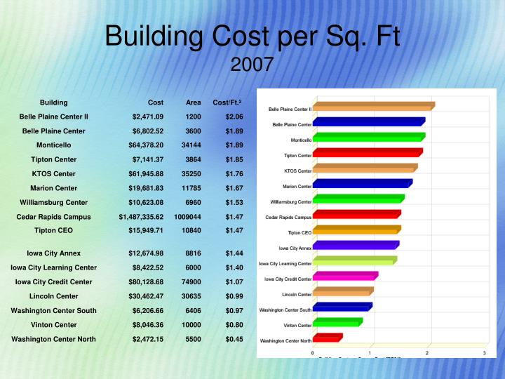 Building Cost per Sq. Ft