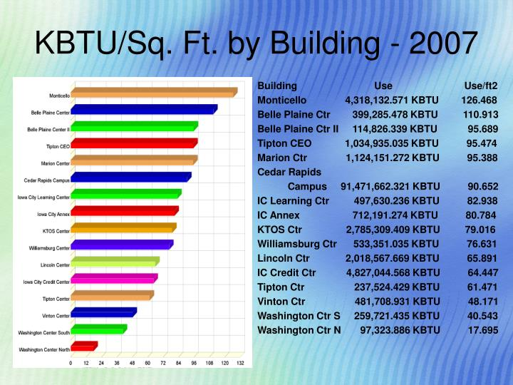 KBTU/Sq. Ft. by Building - 2007