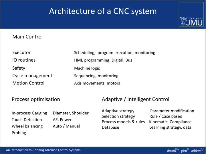 Architecture of a CNC system