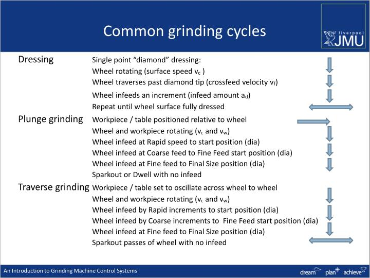 Common grinding cycles