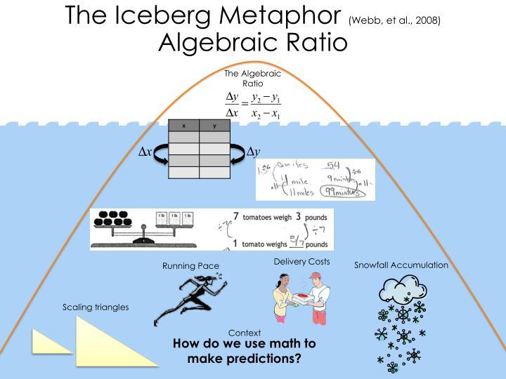 The Iceberg Metaphor