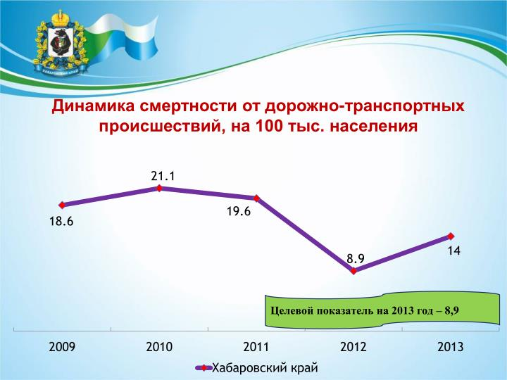 Динамика смертности от дорожно-транспортных происшествий, на 100 тыс. населения