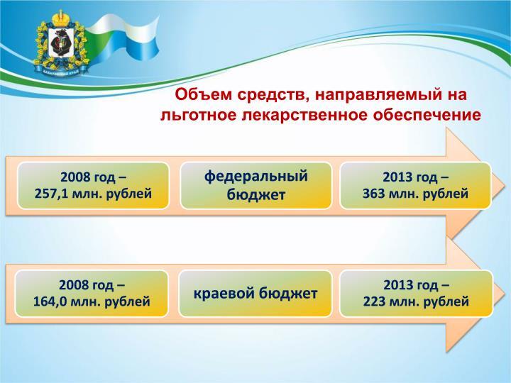 Объем средств, направляемый на льготное лекарственное обеспечение
