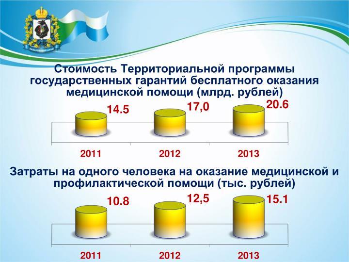 Стоимость Территориальной программы государственных