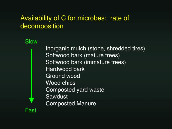 Availability of C for microbes:  rate of decomposition