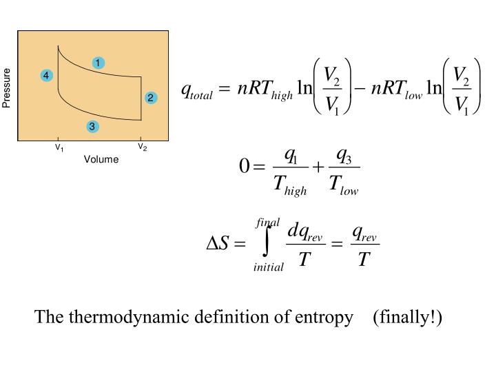 The thermodynamic definition of entropy