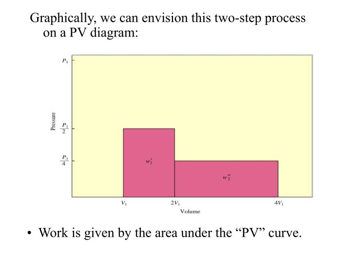 Graphically, we can envision this two-step process on a PV diagram: