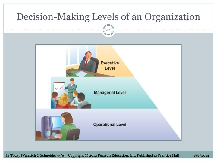 Decision-Making Levels of an Organization