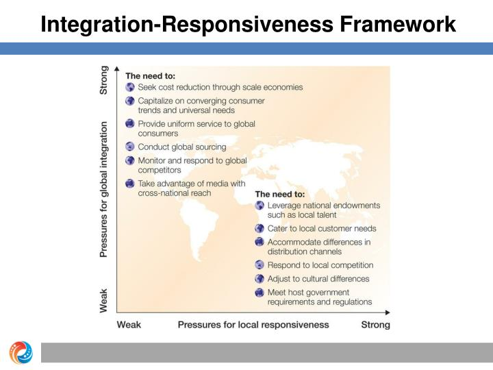 integration responsiveness framework