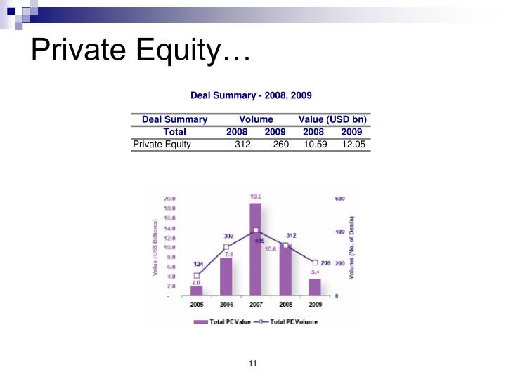Private Equity…