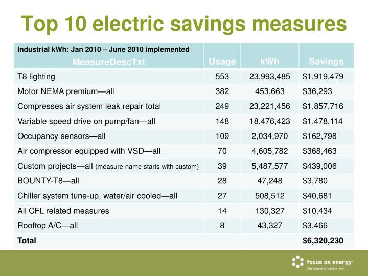 Top 10 electric savings measures