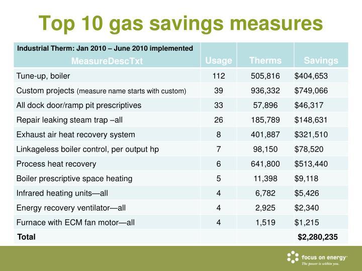 Top 10 gas savings measures