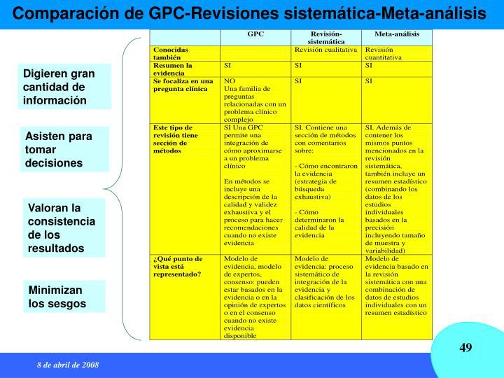 Comparación de GPC-Revisiones sistemática-Meta-análisis