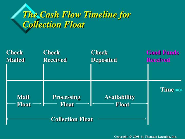 ppt chapter 9 cash collection systems powerpoint presentation id