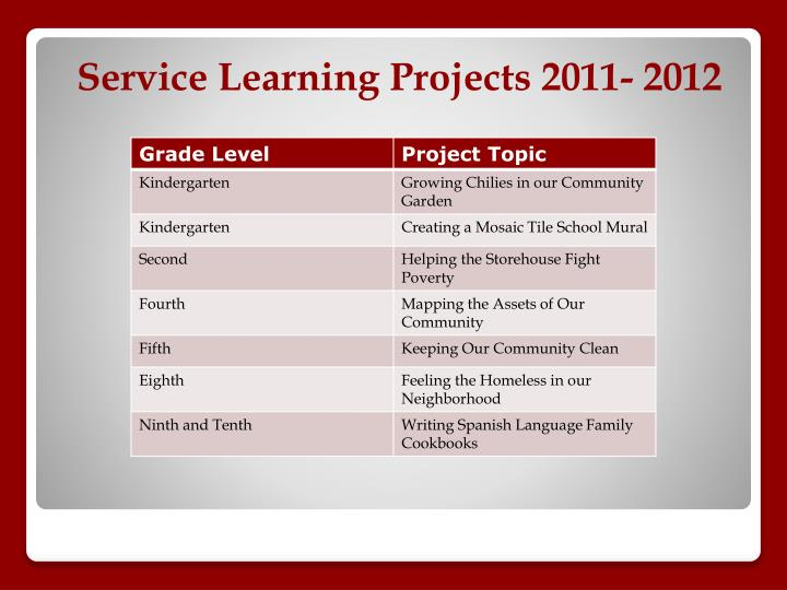 Service Learning Projects 2011- 2012