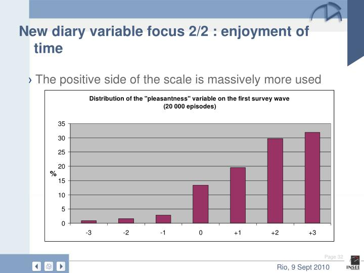 New diary variable focus 2/2 : enjoyment of time