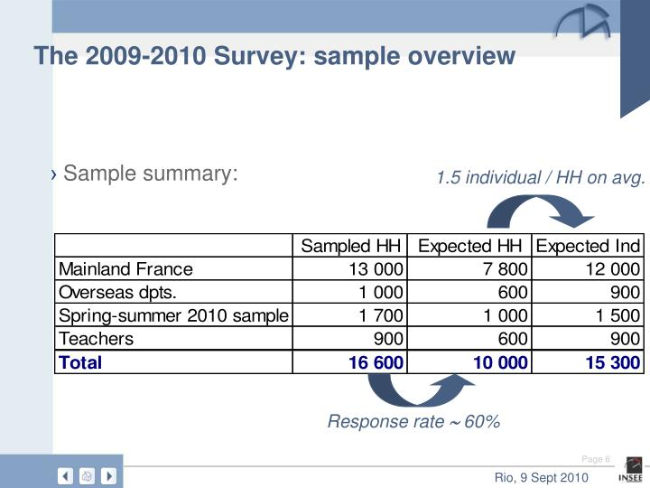 The 2009-2010 Survey: sample overview