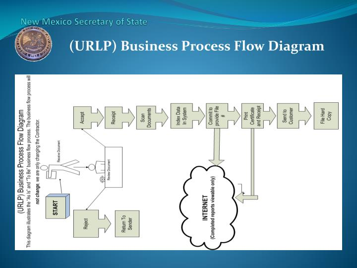 (URLP) Business Process Flow Diagram