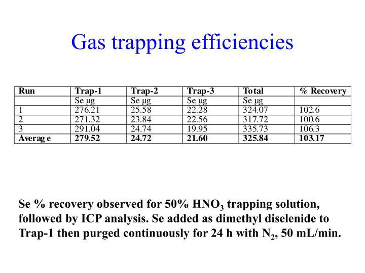 Gas trapping efficiencies