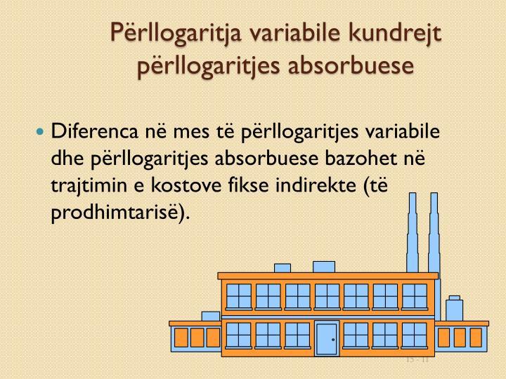 Përllogaritja variabile kundrejt përllogaritjes absorbuese