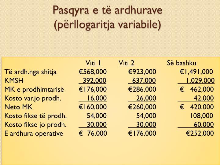Pasqyra e të ardhurave