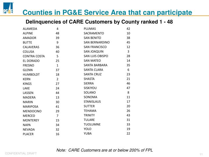 Counties in PG&E Service Area that can participate