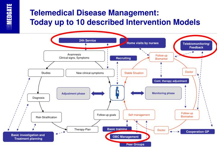 Telemedical disease management today up to 10 described intervention models