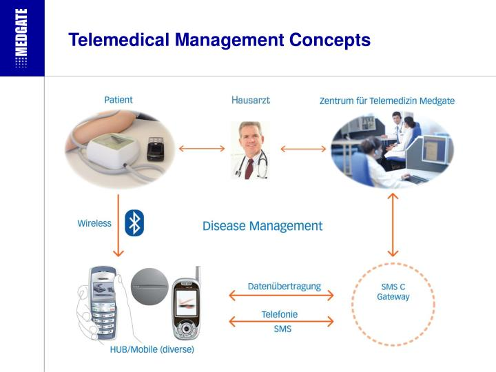 Telemedical Management Concepts
