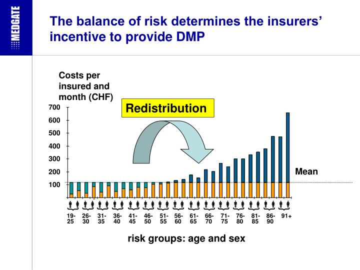 The balance of risk determines the insurers' incentive to provide DMP