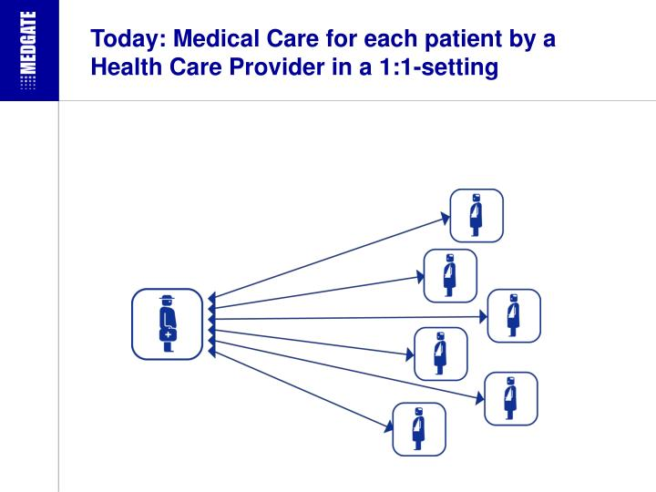 Today: Medical Care for each patient by a Health Care Provider in a 1:1-setting