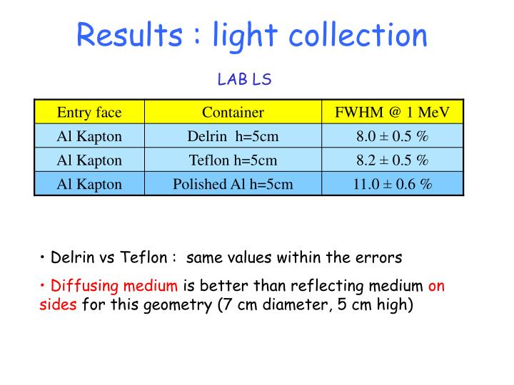 Results : light collection