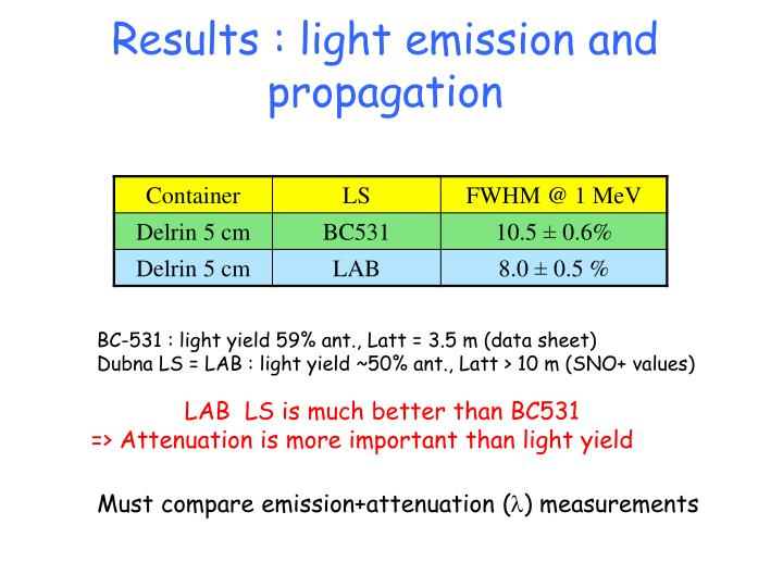 Results : light emission and propagation