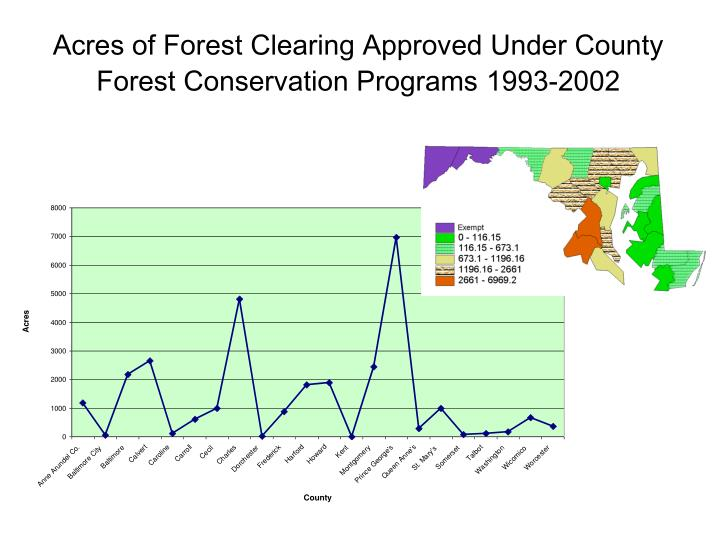 Acres of Forest Clearing Approved Under County