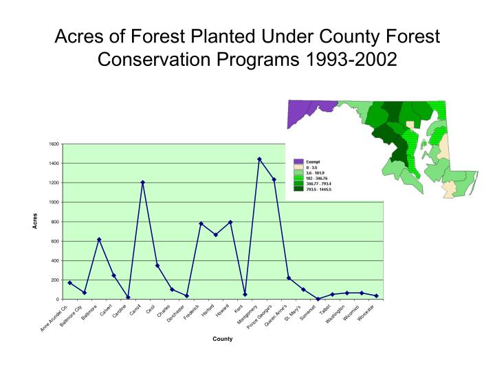 Acres of Forest Planted Under County Forest Conservation Programs 1993-2002